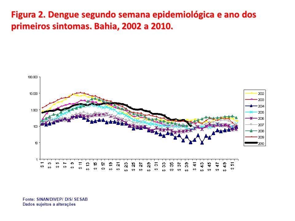 Figura 2. Dengue segundo semana epidemiológica e ano dos primeiros sintomas. Bahia, 2002 a 2010. Fonte: SINAN/DIVEP/ DIS/ SESAB Dados sujeitos a alter