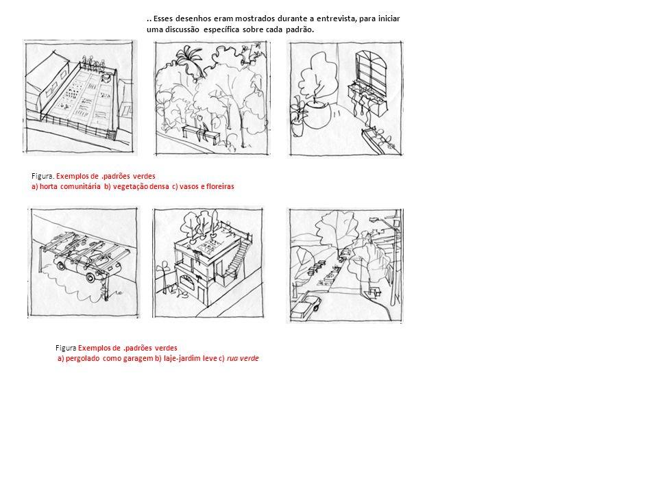 Figura. Exemplos de.padrões verdes a) horta comunitária b) vegetação densa c) vasos e floreiras Figura Exemplos de.padrões verdes a) pergolado como ga