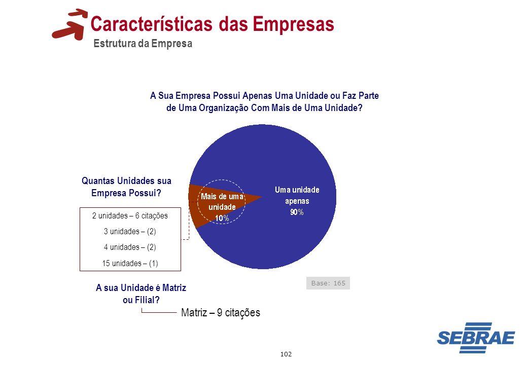 102 Características das Empresas Estrutura da Empresa Base: 165 A Sua Empresa Possui Apenas Uma Unidade ou Faz Parte de Uma Organização Com Mais de Um