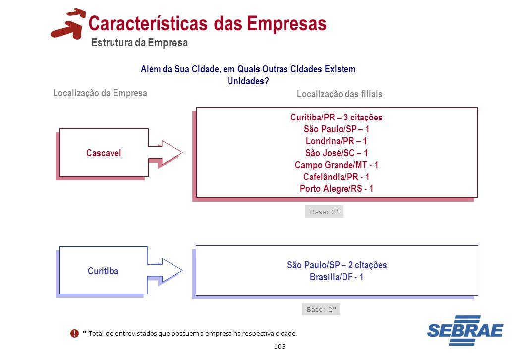 103 Características das Empresas Estrutura da Empresa Além da Sua Cidade, em Quais Outras Cidades Existem Unidades? Cascavel Curitiba/PR – 3 citações
