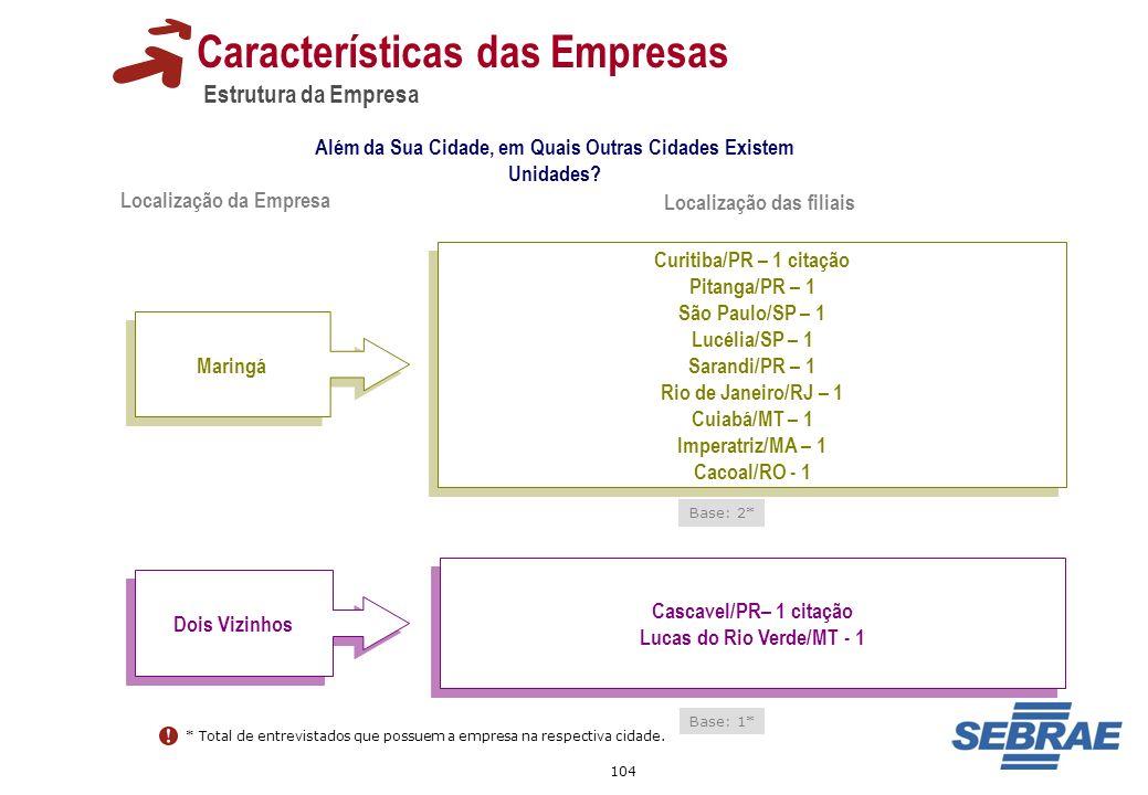 104 Características das Empresas Estrutura da Empresa Além da Sua Cidade, em Quais Outras Cidades Existem Unidades? Dois Vizinhos Cascavel/PR– 1 citaç
