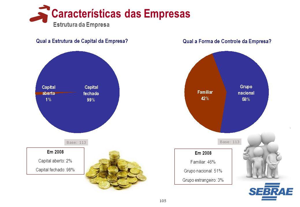 105 Características das Empresas Estrutura da Empresa Qual a Estrutura de Capital da Empresa? Qual a Forma de Controle da Empresa? Em 2008 Capital abe