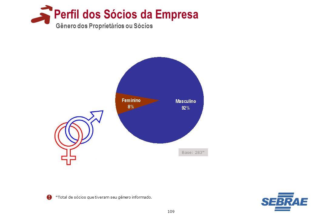109 Perfil dos Sócios da Empresa Gênero dos Proprietários ou Sócios *Total de sócios que tiveram seu gênero informado. Base: 283*