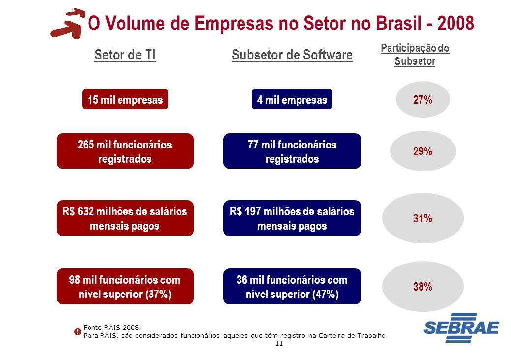 11 O Volume de Empresas no Setor no Brasil - 2008 Fonte RAIS 2008. Para RAIS, são considerados funcionários aqueles que têm registro na Carteira de Tr