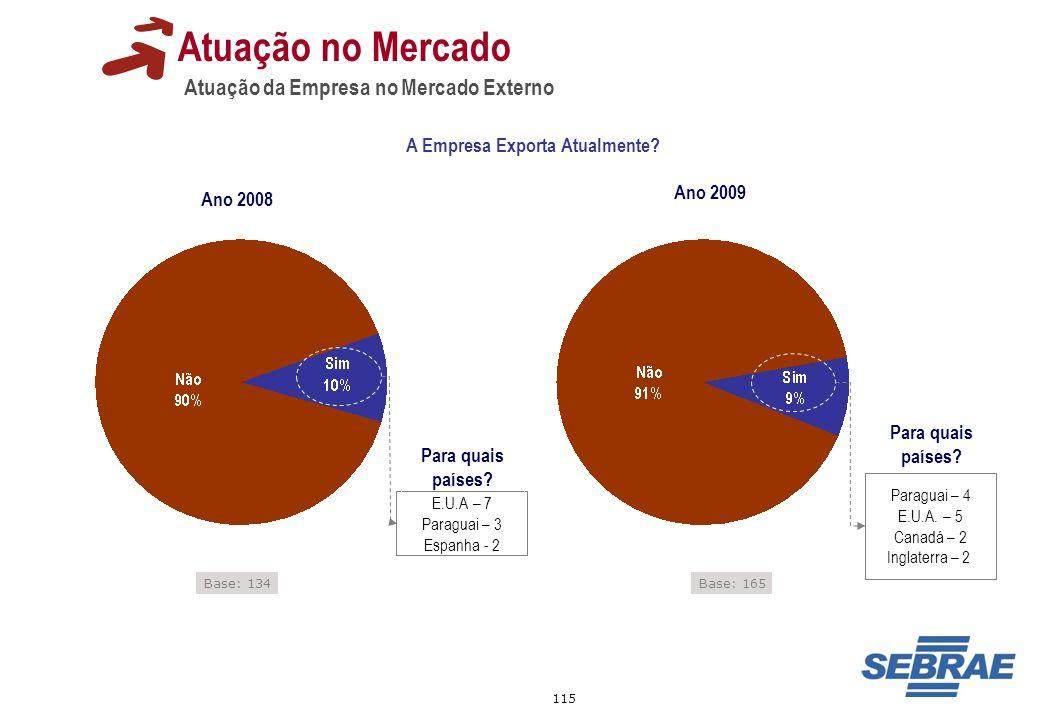 115 Atuação da Empresa no Mercado Externo Base: 134 Atuação no Mercado A Empresa Exporta Atualmente? Base: 165 Ano 2008 Ano 2009 E.U.A – 7 Paraguai –