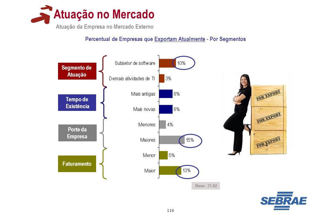 116 Atuação da Empresa no Mercado Externo Atuação no Mercado Percentual de Empresas que Exportam Atualmente - Por Segmentos Segmento de Atuação Porte
