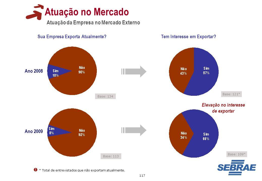 117 Atuação da Empresa no Mercado Externo Atuação no Mercado Sua Empresa Exporta Atualmente? Tem Interesse em Exportar? Base: 134 Base: 113 Base: 121*