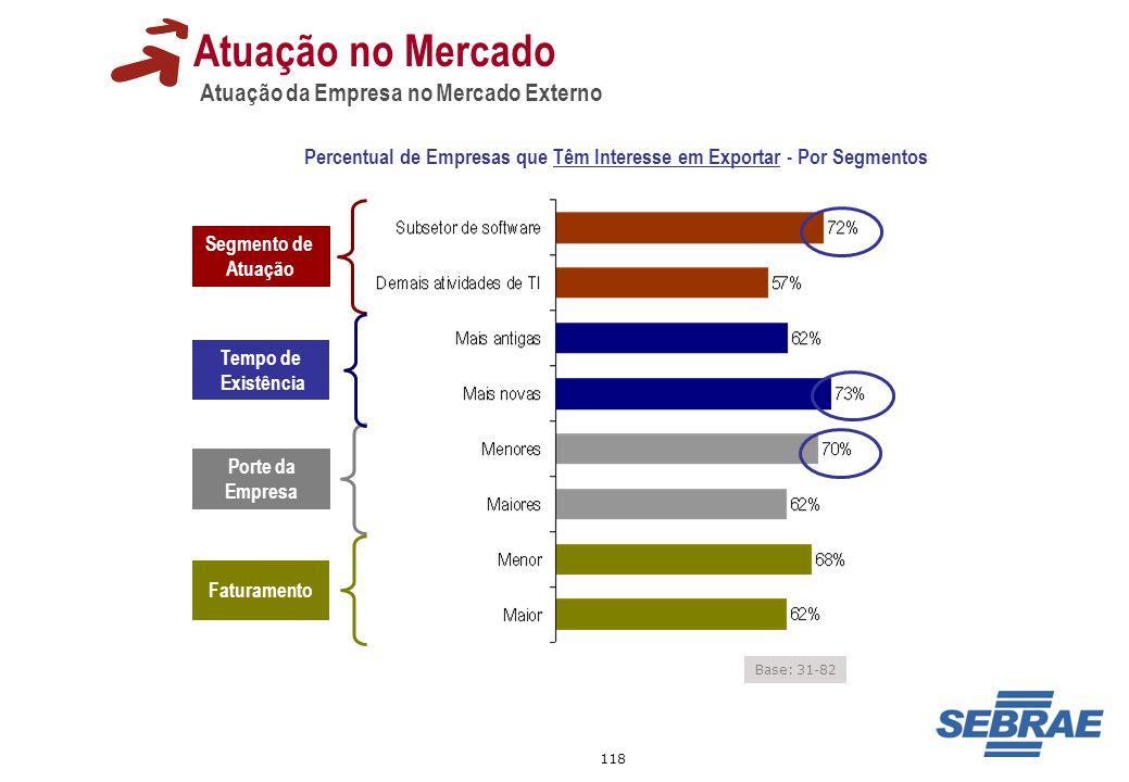 118 Segmento de Atuação Porte da Empresa Tempo de Existência Faturamento Base: 31-82 Atuação no Mercado Atuação da Empresa no Mercado Externo Percentu