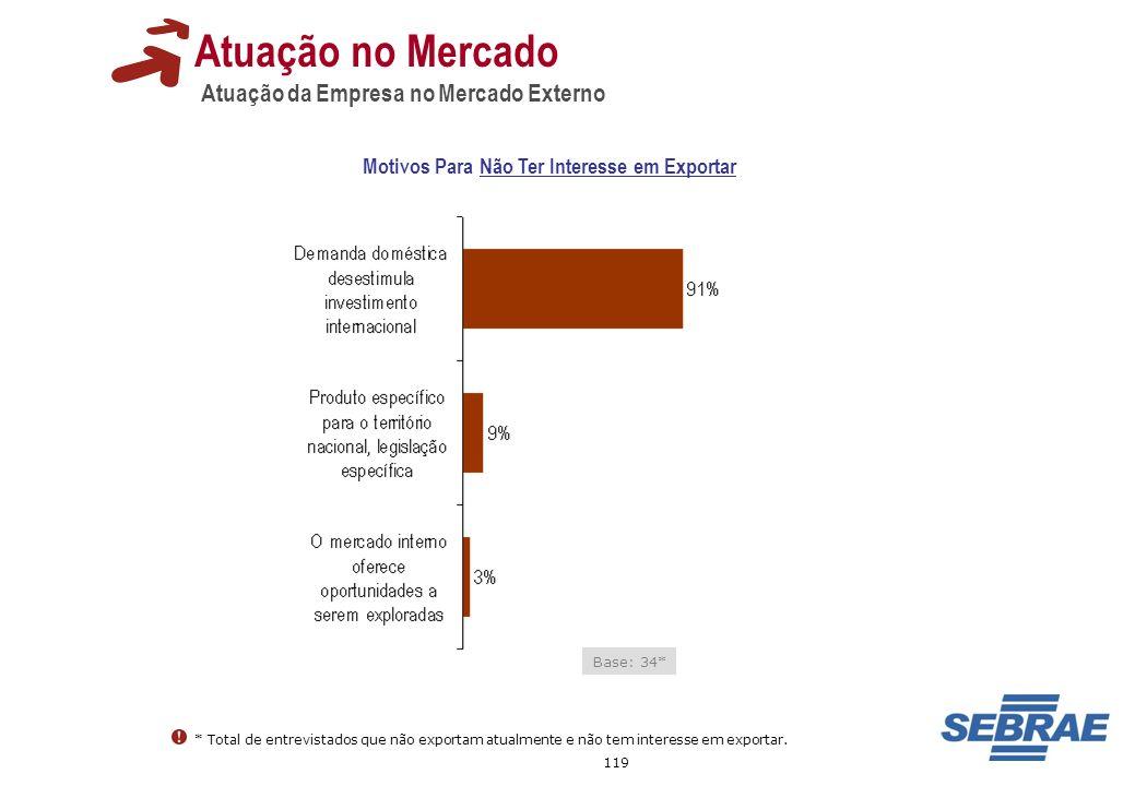 119 Atuação no Mercado Atuação da Empresa no Mercado Externo Base: 34* Motivos Para Não Ter Interesse em Exportar * Total de entrevistados que não exp