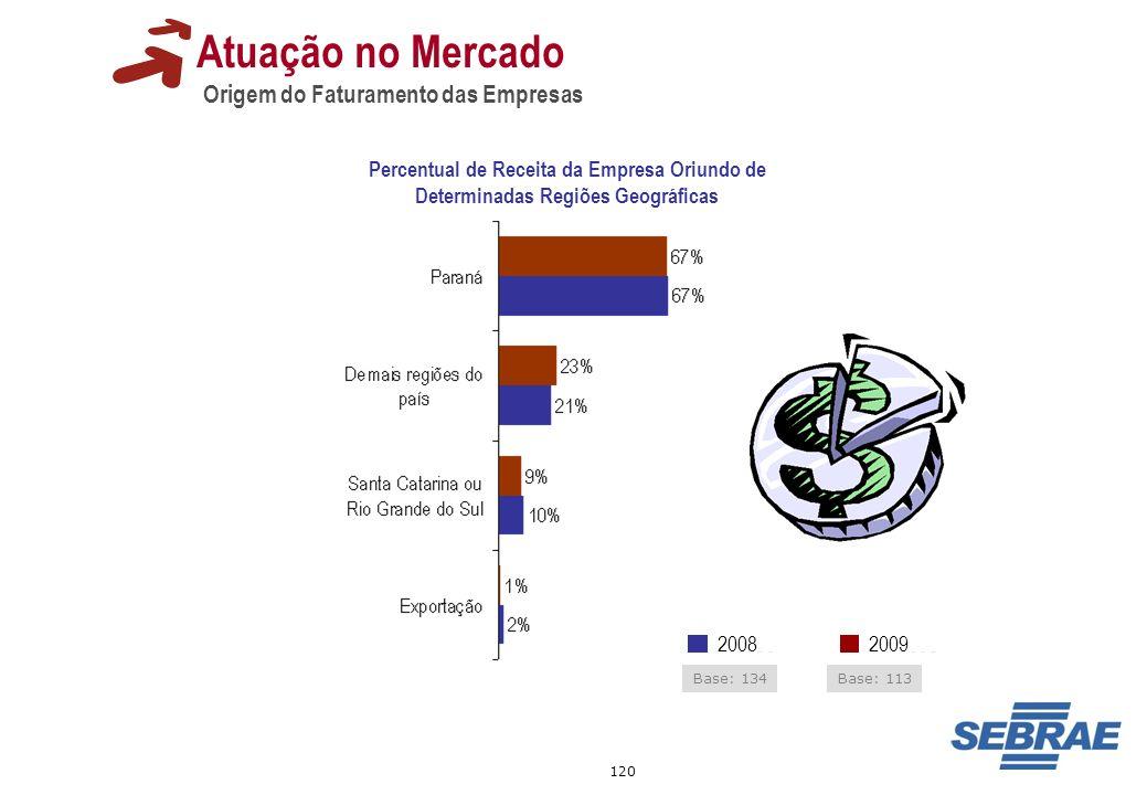 120 Atuação no Mercado Origem do Faturamento das Empresas Percentual de Receita da Empresa Oriundo de Determinadas Regiões Geográficas 20092008 Base: