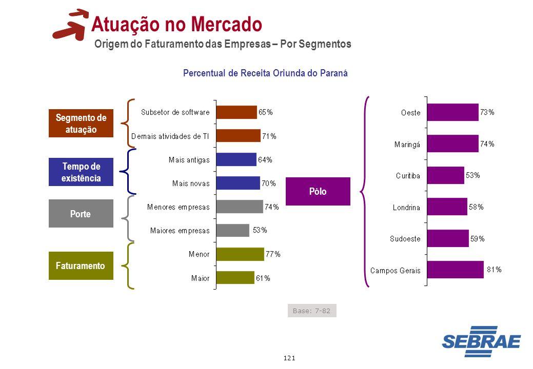 121 Atuação no Mercado Origem do Faturamento das Empresas – Por Segmentos Tempo de existência Segmento de atuação Porte Faturamento Pólo Base: 7-82 Pe
