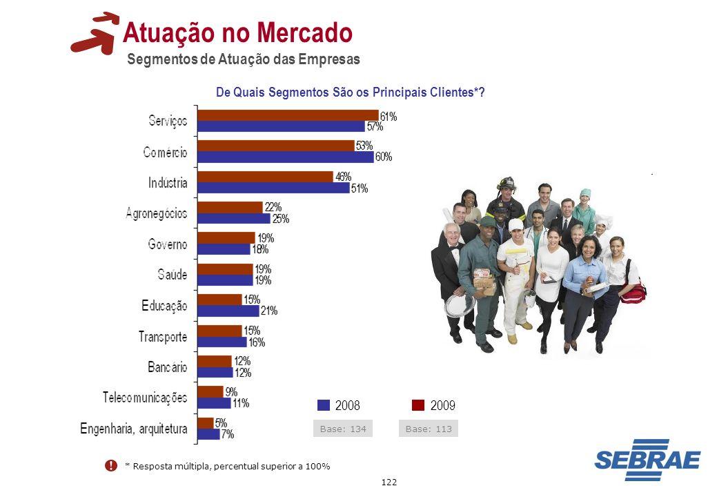 122 Atuação no Mercado Segmentos de Atuação das Empresas De Quais Segmentos São os Principais Clientes*? * Resposta múltipla, percentual superior a 10
