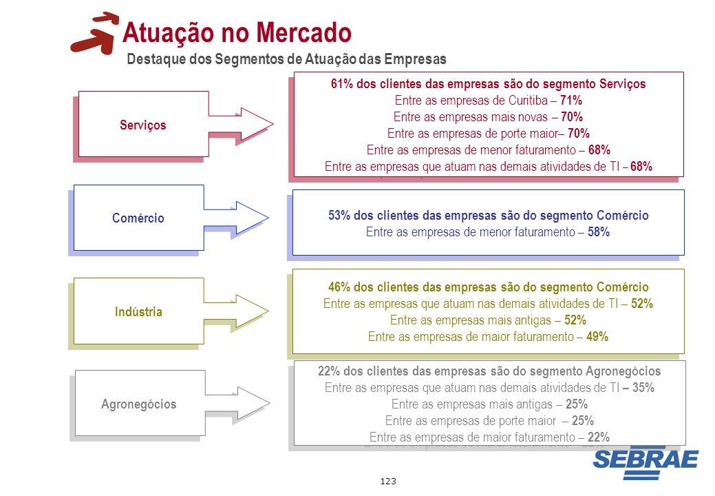 123 Atuação no Mercado Destaque dos Segmentos de Atuação das Empresas Serviços 61% dos clientes das empresas são do segmento Serviços Entre as empresa
