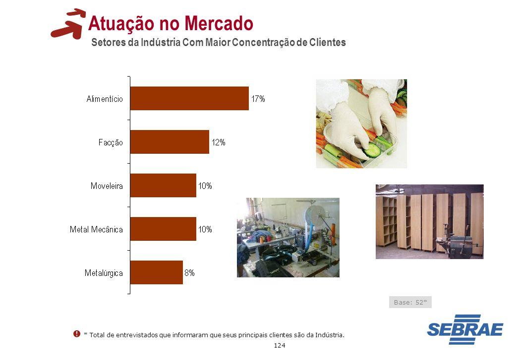 124 Atuação no Mercado Setores da Indústria Com Maior Concentração de Clientes Base: 52* * Total de entrevistados que informaram que seus principais c