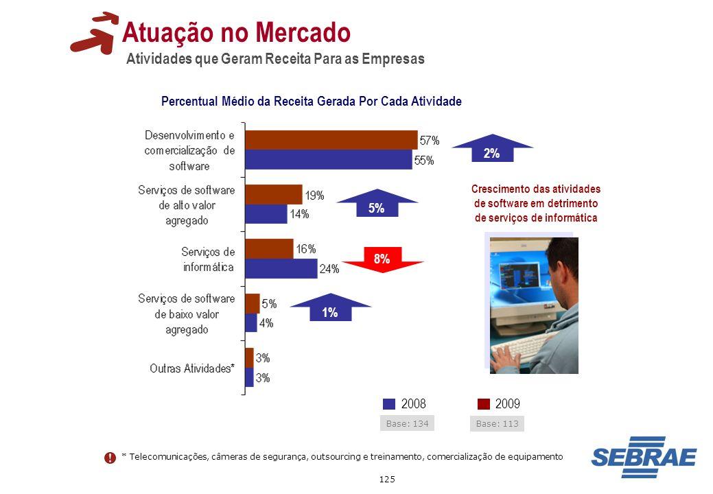 125 Atuação no Mercado Atividades que Geram Receita Para as Empresas Percentual Médio da Receita Gerada Por Cada Atividade * Telecomunicações, câmeras