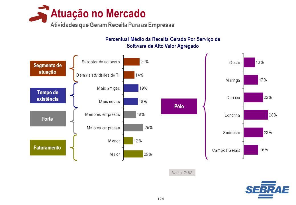 126 Atuação no Mercado Atividades que Geram Receita Para as Empresas Percentual Médio da Receita Gerada Por Serviço de Software de Alto Valor Agregado