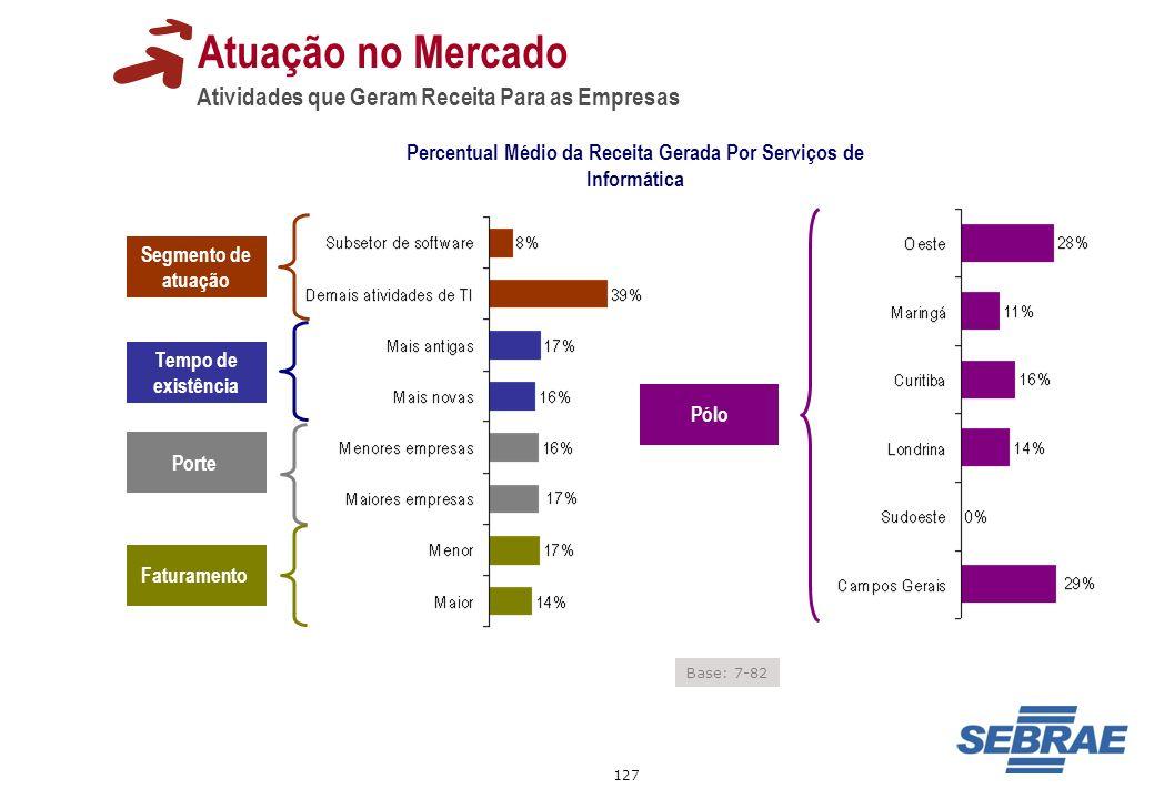 127 Atuação no Mercado Atividades que Geram Receita Para as Empresas Percentual Médio da Receita Gerada Por Serviços de Informática Tempo de existênci
