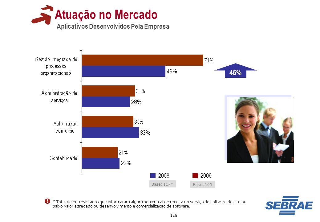 128 Atuação no Mercado Aplicativos Desenvolvidos Pela Empresa * Total de entrevistados que informaram algum percentual de receita no serviço de softwa
