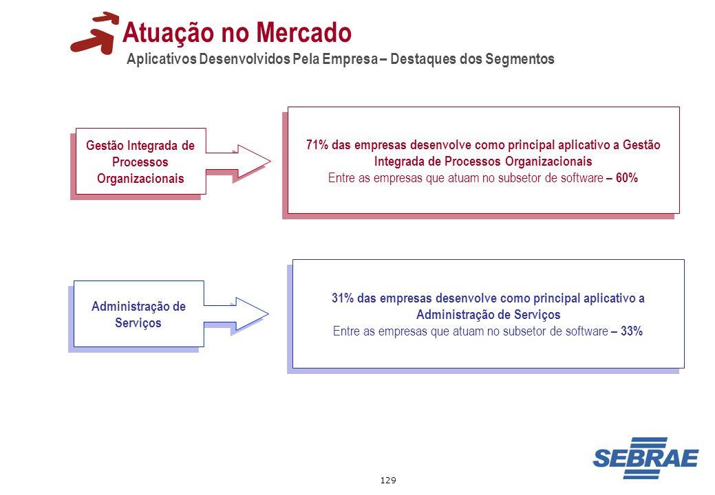 129 Atuação no Mercado Aplicativos Desenvolvidos Pela Empresa – Destaques dos Segmentos Gestão Integrada de Processos Organizacionais 71% das empresas