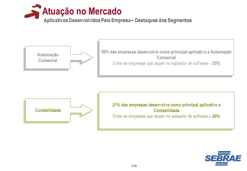 130 Atuação no Mercado Aplicativos Desenvolvidos Pela Empresa – Destaques dos Segmentos Automação Comercial 30% das empresas desenvolve como principal