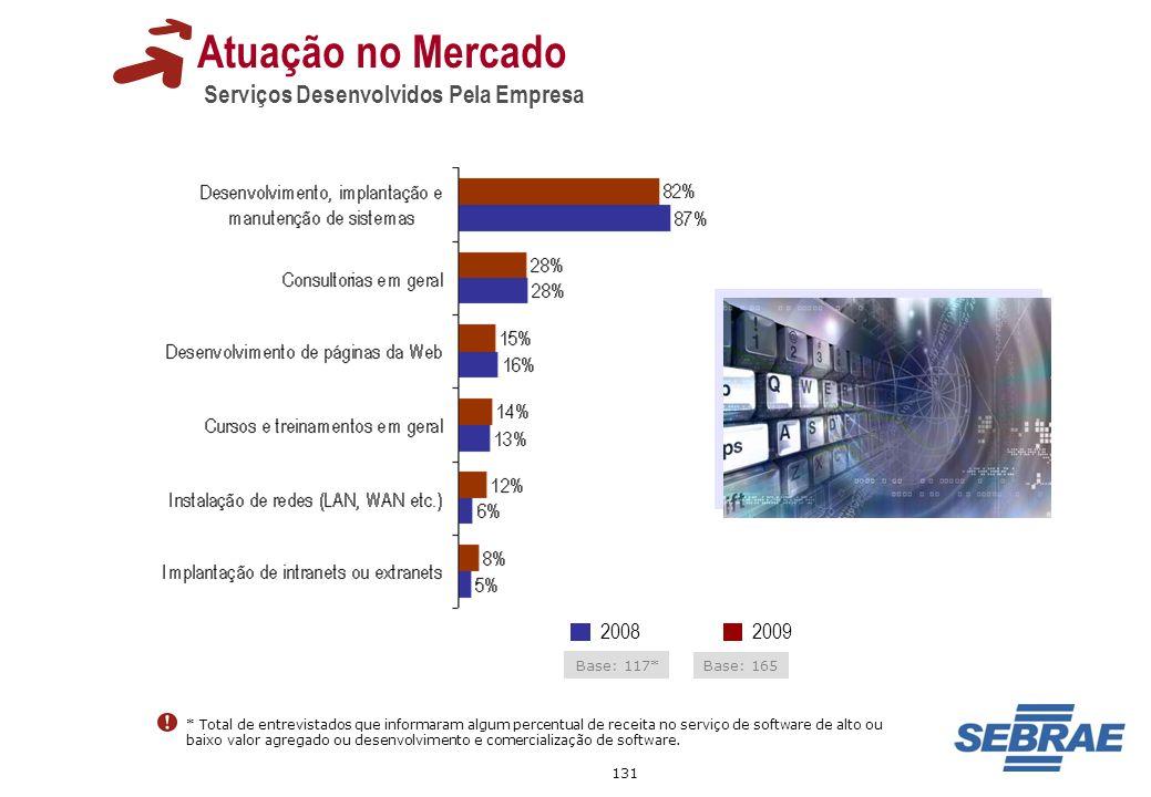 131 20092008 Atuação no Mercado Serviços Desenvolvidos Pela Empresa Base: 165 Base: 117* * Total de entrevistados que informaram algum percentual de r
