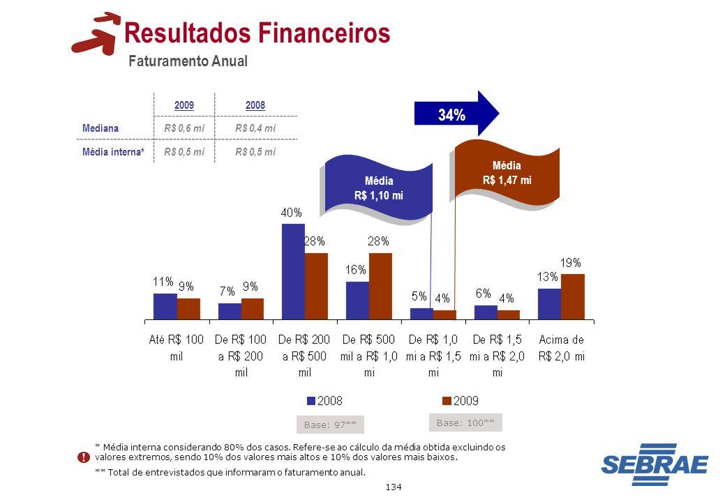 134 Faturamento Anual Resultados Financeiros Base: 97** Base: 100** Média R$ 1,47 mi Média R$ 1,47 mi Média R$ 1,10 mi Média R$ 1,10 mi 20092008 Media