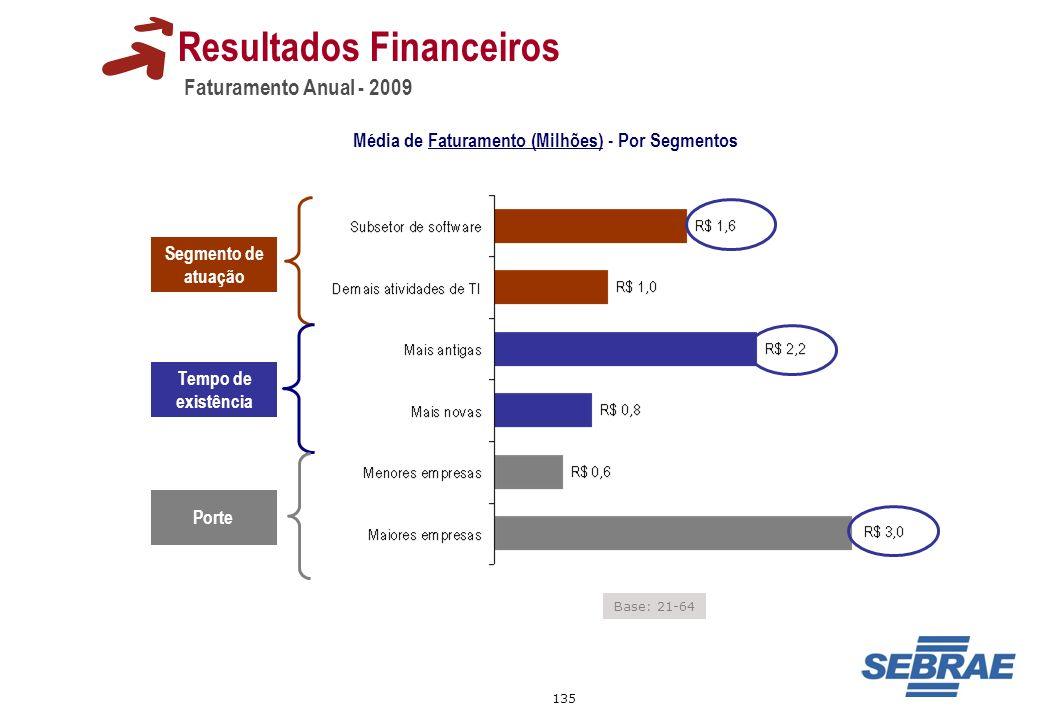135 Faturamento Anual - 2009 Resultados Financeiros Base: 21-64 Tempo de existência Segmento de atuação Porte Média de Faturamento (Milhões) - Por Seg
