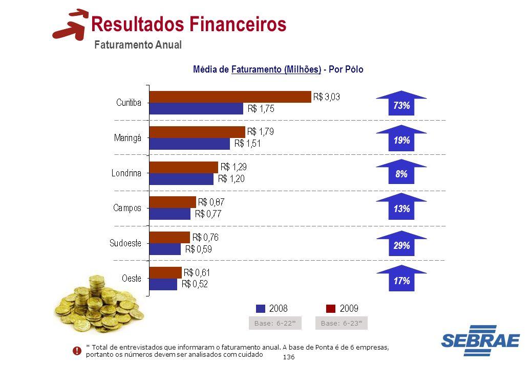 136 20092008 Faturamento Anual Resultados Financeiros Base: 6-23* * Total de entrevistados que informaram o faturamento anual. A base de Ponta é de 6