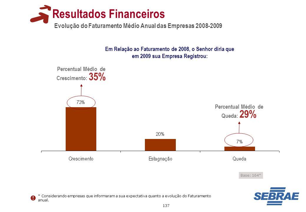 137 Evolução do Faturamento Médio Anual das Empresas 2008-2009 Resultados Financeiros Em Relação ao Faturamento de 2008, o Senhor diria que em 2009 su