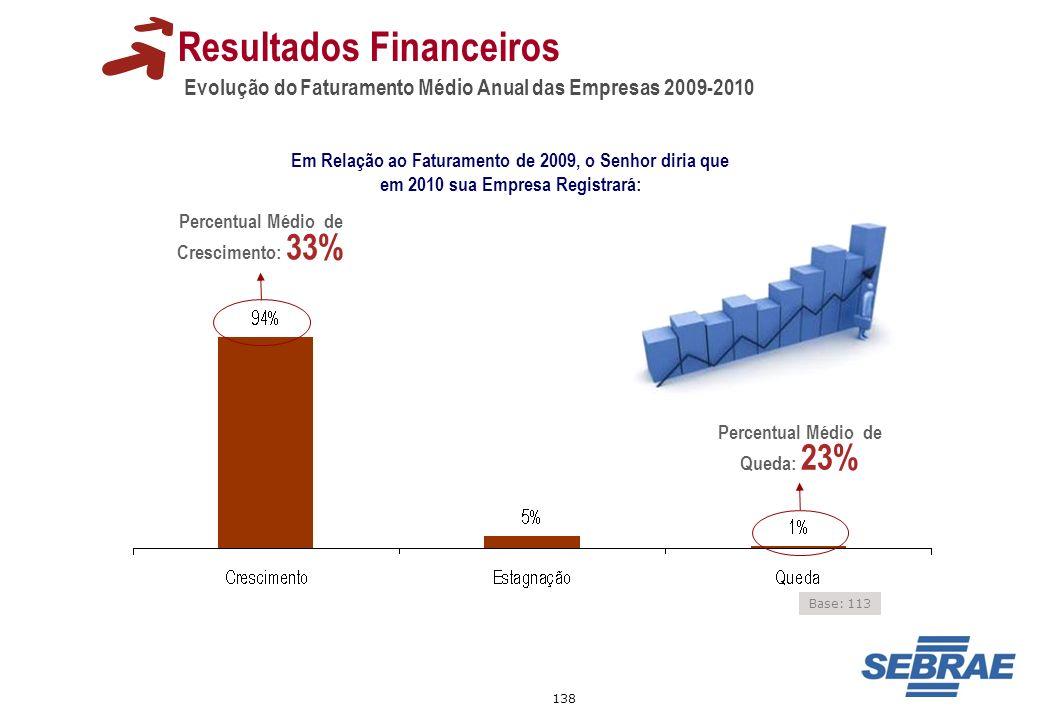 138 Evolução do Faturamento Médio Anual das Empresas 2009-2010 Resultados Financeiros Em Relação ao Faturamento de 2009, o Senhor diria que em 2010 su