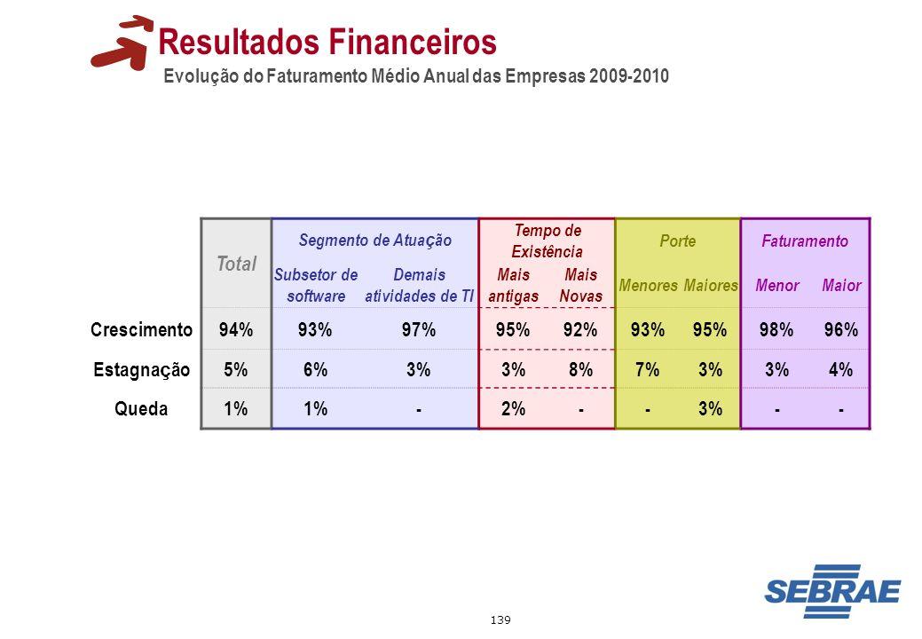 139 Resultados Financeiros Evolução do Faturamento Médio Anual das Empresas 2009-2010 Total Segmento de Atua ç ão Tempo de Existência PorteFaturamento