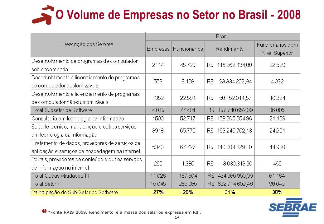 14 O Volume de Empresas no Setor no Brasil - 2008 *Fonte RAIS 2008. Rendimento é a massa dos salários expressa em R$.