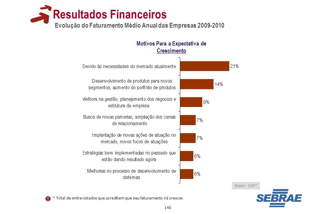140 Resultados Financeiros Evolução do Faturamento Médio Anual das Empresas 2009-2010 Motivos Para a Expectativa de Crescimento Base: 106* * Total de