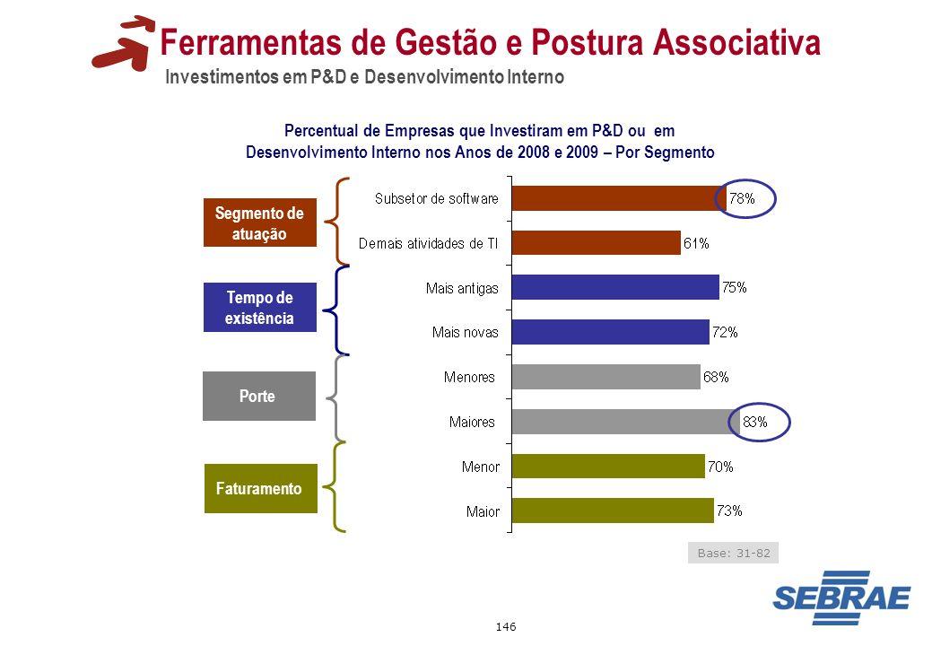 146 Ferramentas de Gestão e Postura Associativa Investimentos em P&D e Desenvolvimento Interno Percentual de Empresas que Investiram em P&D ou em Dese
