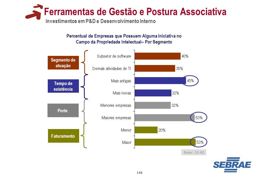 148 Ferramentas de Gestão e Postura Associativa Investimentos em P&D e Desenvolvimento Interno Percentual de Empresas que Possuem Alguma Iniciativa no