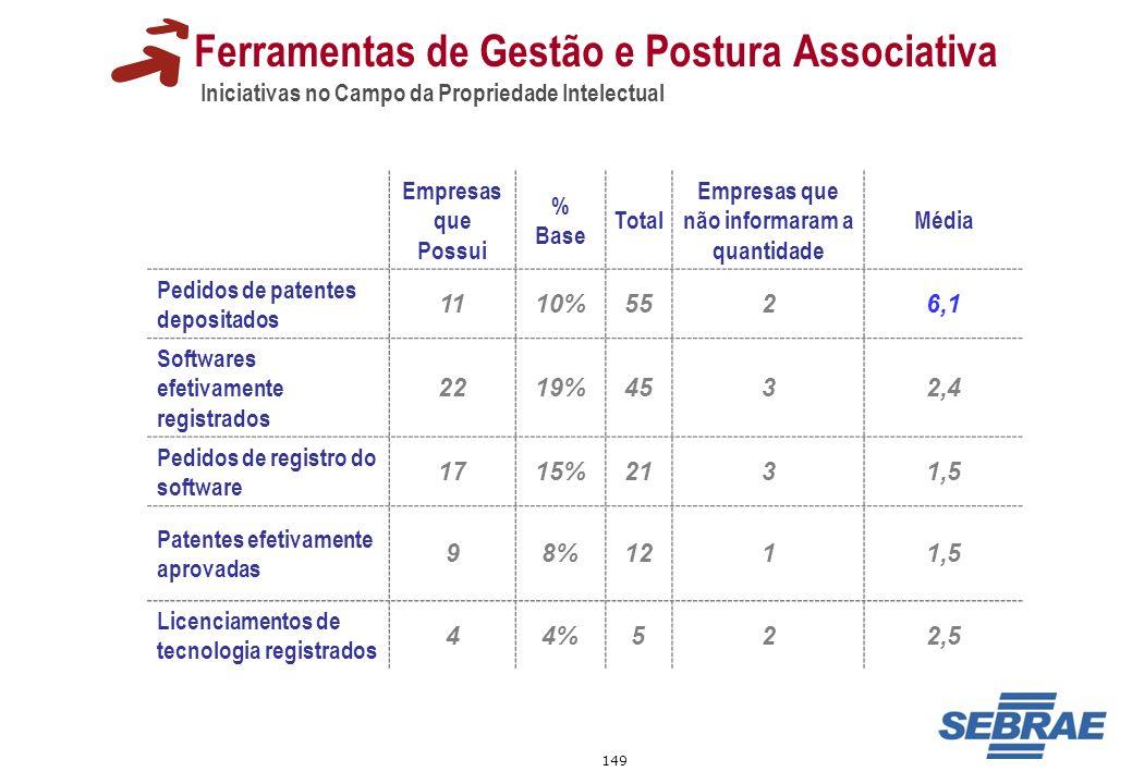 149 Ferramentas de Gestão e Postura Associativa Iniciativas no Campo da Propriedade Intelectual Empresas que Possui % Base Total Empresas que não info