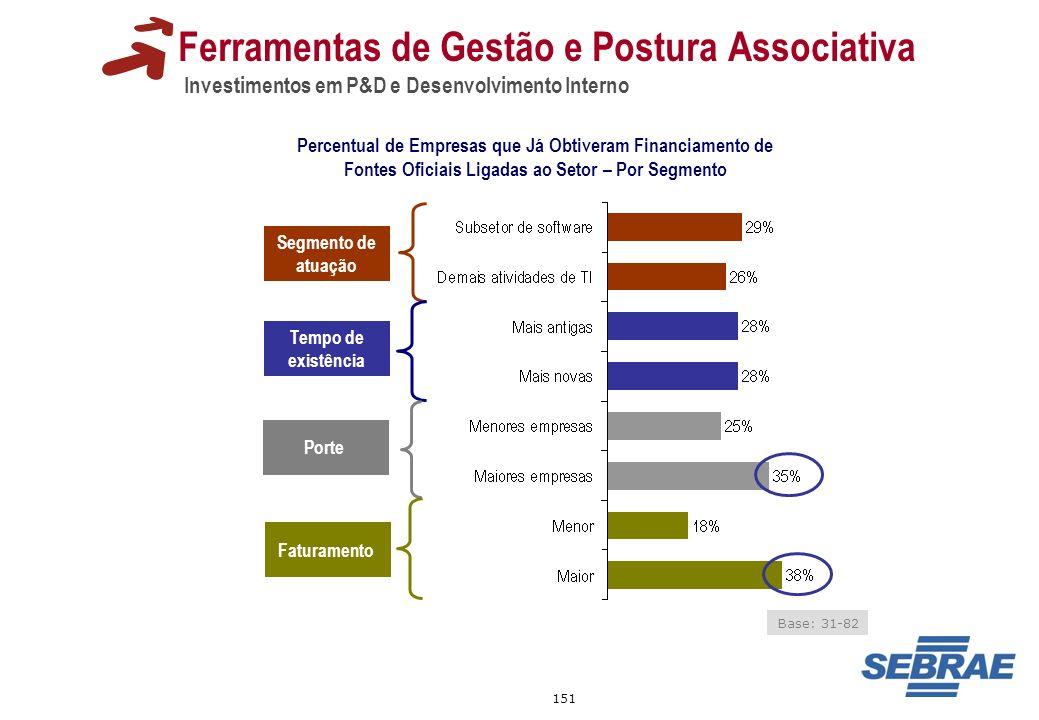 151 Ferramentas de Gestão e Postura Associativa Investimentos em P&D e Desenvolvimento Interno Percentual de Empresas que Já Obtiveram Financiamento d