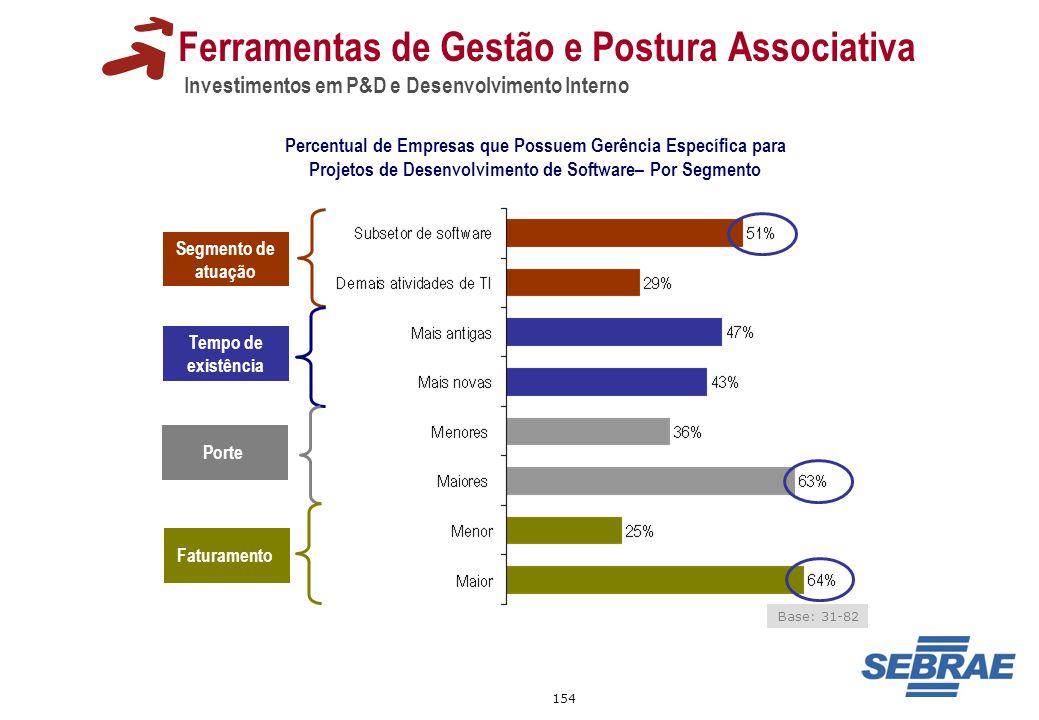 154 Ferramentas de Gestão e Postura Associativa Investimentos em P&D e Desenvolvimento Interno Percentual de Empresas que Possuem Gerência Específica