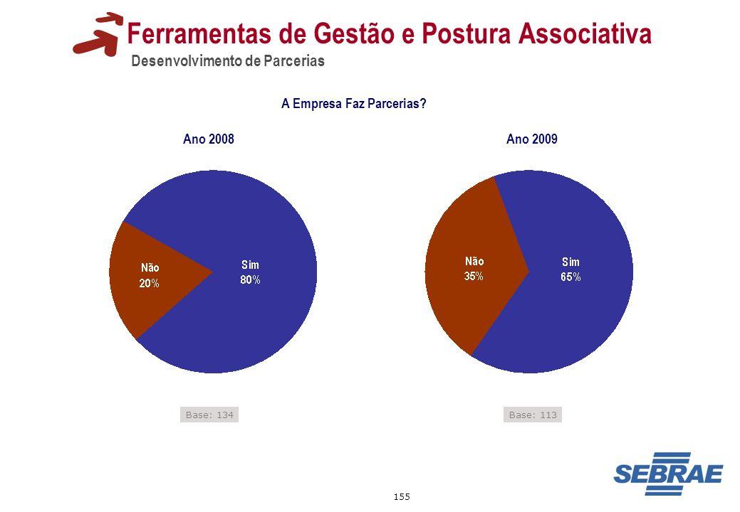 155 Ferramentas de Gestão e Postura Associativa Desenvolvimento de Parcerias Base: 134 A Empresa Faz Parcerias? Base: 113 Ano 2008 Ano 2009