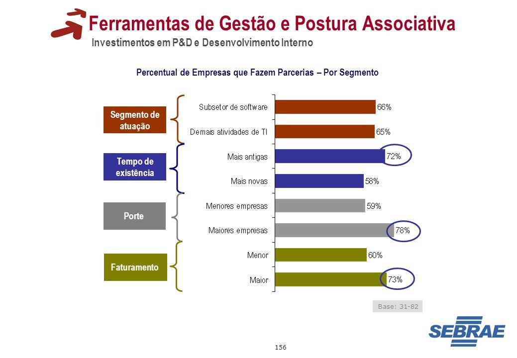 156 Ferramentas de Gestão e Postura Associativa Investimentos em P&D e Desenvolvimento Interno Percentual de Empresas que Fazem Parcerias – Por Segmen