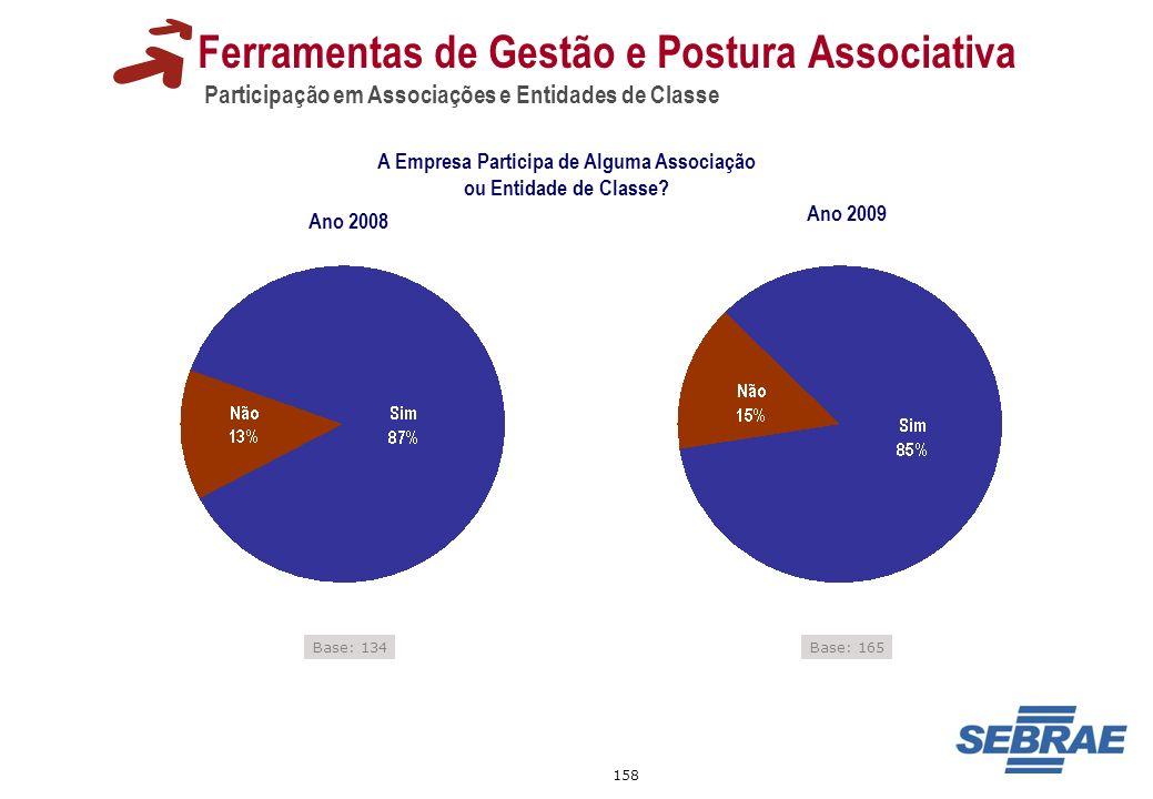 158 Ferramentas de Gestão e Postura Associativa Participação em Associações e Entidades de Classe Base: 134 A Empresa Participa de Alguma Associação o
