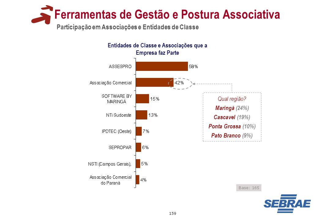 159 Participação em Associações e Entidades de Classe Ferramentas de Gestão e Postura Associativa Entidades de Classe e Associações que a Empresa faz