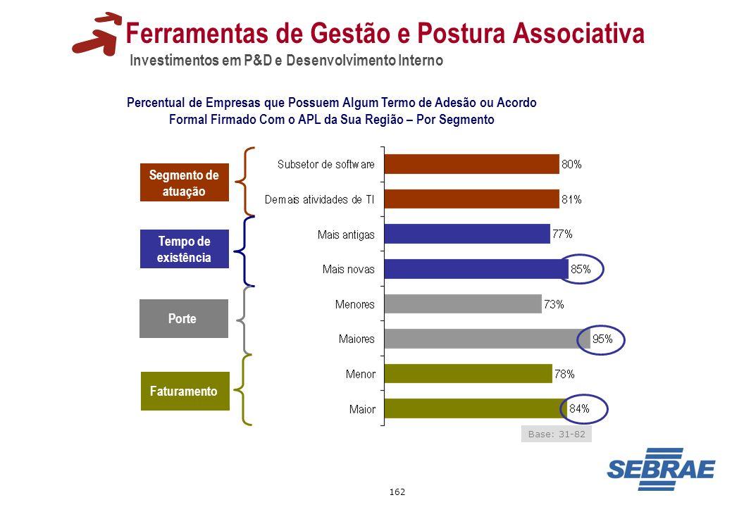 162 Ferramentas de Gestão e Postura Associativa Investimentos em P&D e Desenvolvimento Interno Percentual de Empresas que Possuem Algum Termo de Adesã