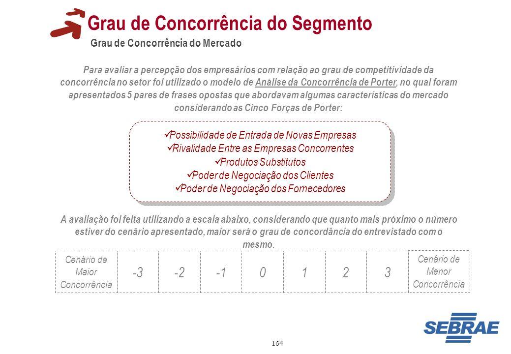 164 Grau de Concorrência do Mercado Grau de Concorrência do Segmento Para avaliar a percepção dos empresários com relação ao grau de competitividade d