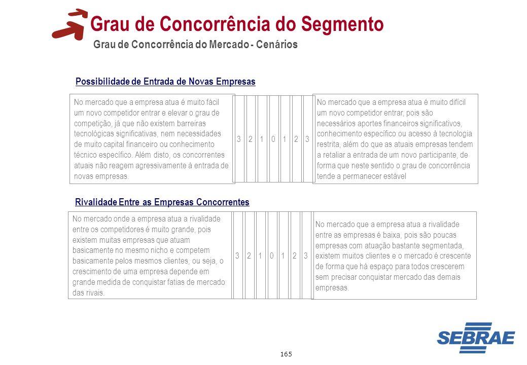 165 Grau de Concorrência do Mercado - Cenários Grau de Concorrência do Segmento No mercado que a empresa atua é muito fácil um novo competidor entrar