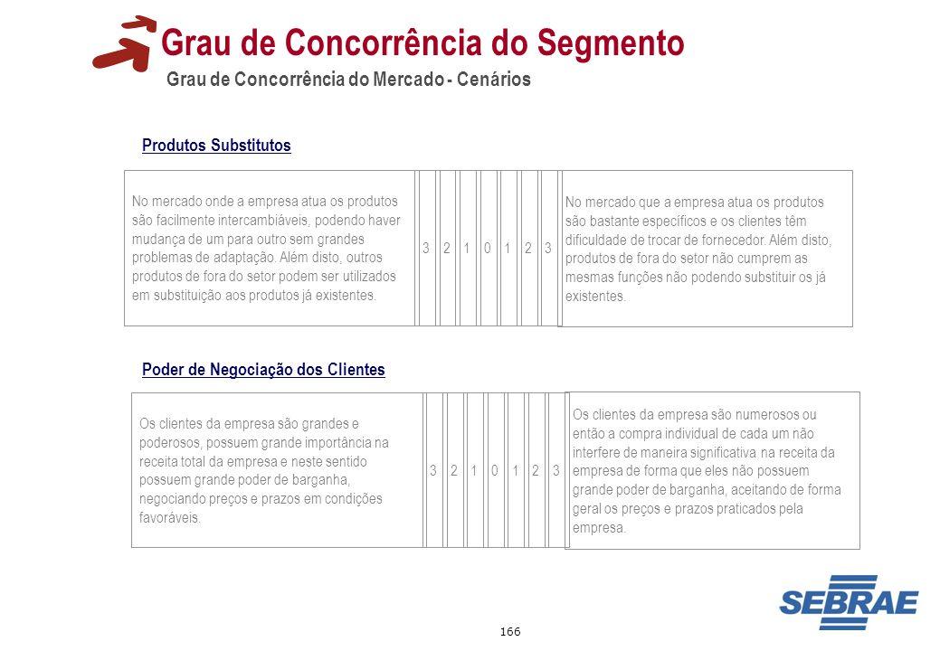 166 Grau de Concorrência do Mercado - Cenários Grau de Concorrência do Segmento No mercado onde a empresa atua os produtos são facilmente intercambiáv