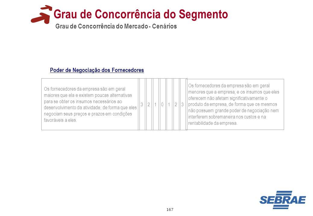 167 Grau de Concorrência do Mercado - Cenários Grau de Concorrência do Segmento Os fornecedores da empresa são em geral maiores que ela e existem pouc