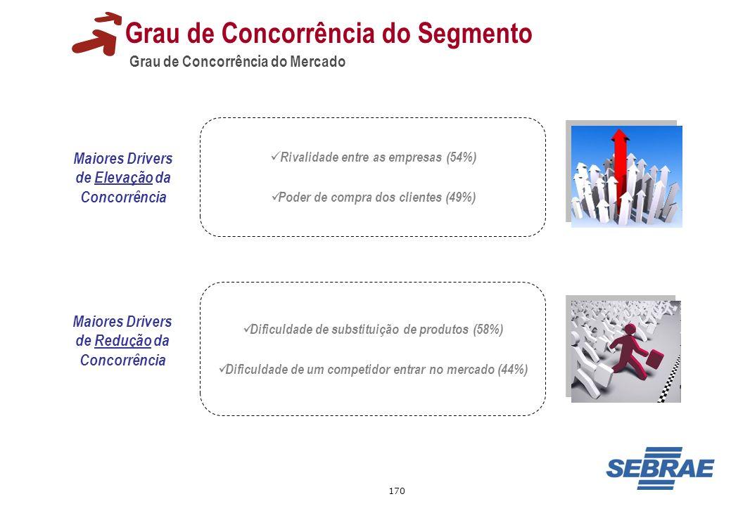 170 Grau de Concorrência do Mercado Grau de Concorrência do Segmento Maiores Drivers de Elevação da Concorrência Rivalidade entre as empresas (54%) Po