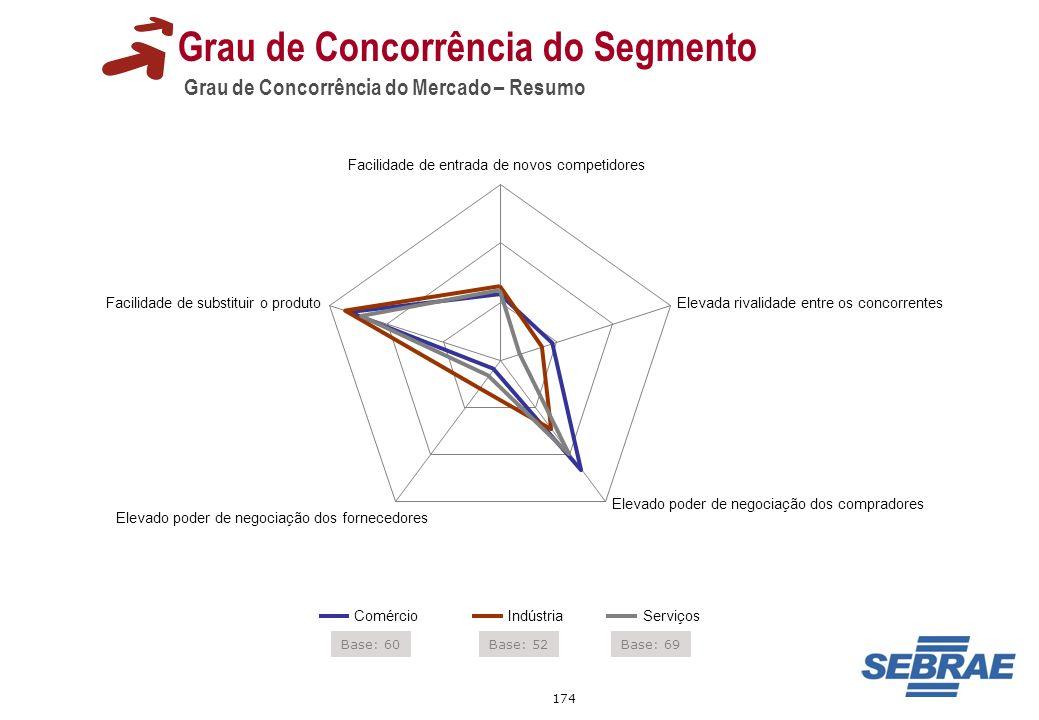 174 Grau de Concorrência do Mercado – Resumo Grau de Concorrência do Segmento Facilidade de entrada de novos competidores Elevada rivalidade entre os
