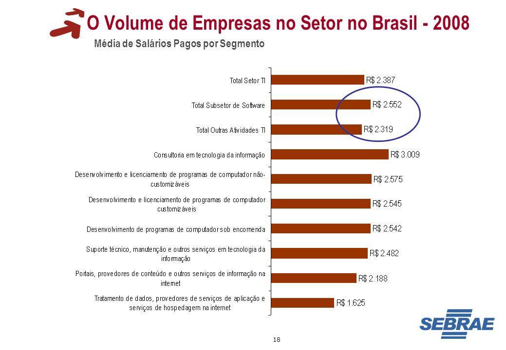 18 O Volume de Empresas no Setor no Brasil - 2008 Média de Salários Pagos por Segmento